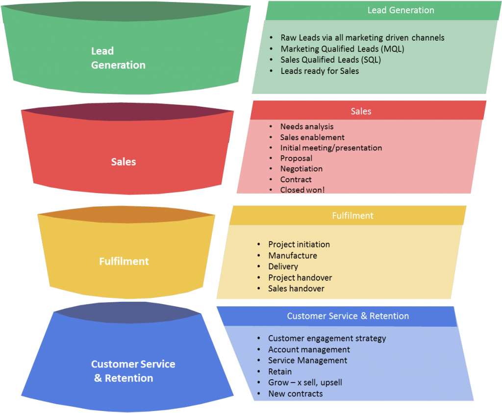 sales improvement in Leicestershire modern sales funnel