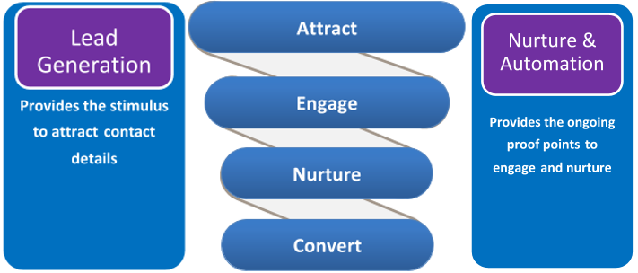 lead generation improvement process