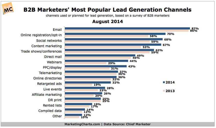 most popular lead generation channels